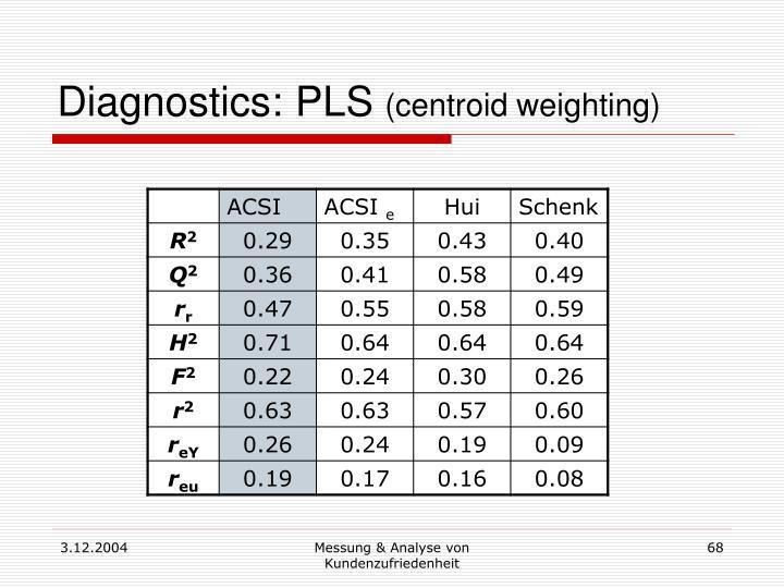 Diagnostics: