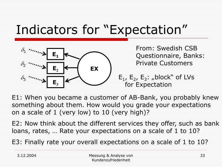 "Indicators for ""Expectation"""
