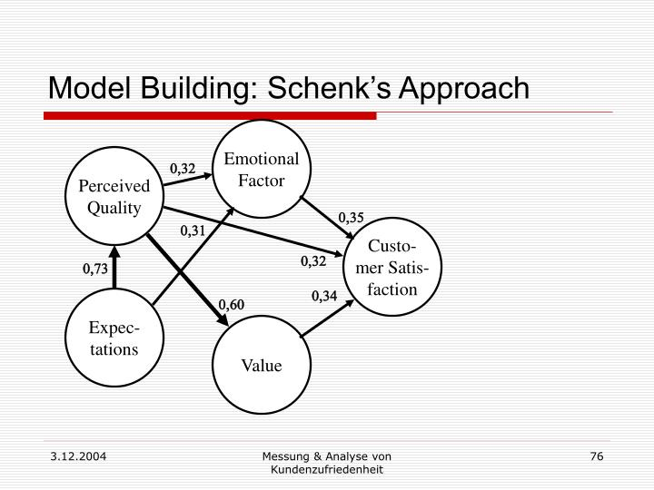 Model Building: Schenk's Approach