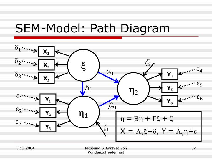 SEM-Model: Path Diagram