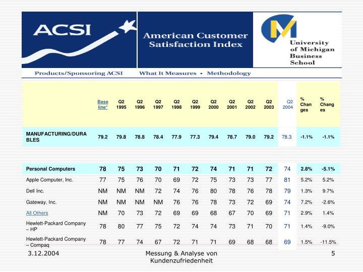 Messung & Analyse von Kundenzufriedenheit