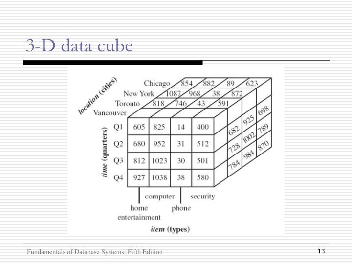 3-D data cube