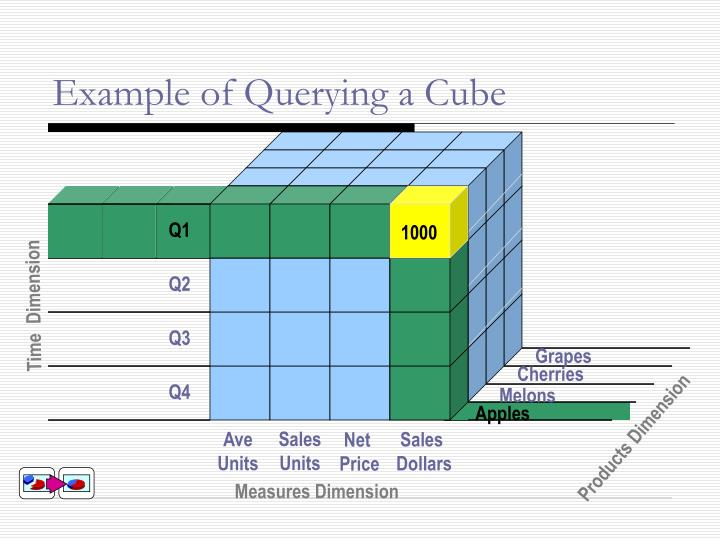 Example of Querying a Cube