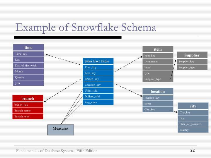 Example of Snowflake Schema
