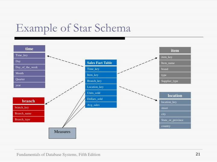 Example of Star Schema