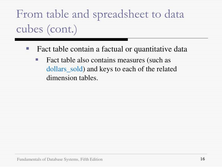 From table and spreadsheet to data cubes (cont.)