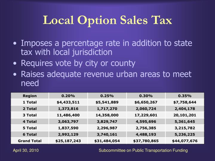 Local Option Sales Tax