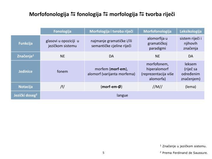 Morfofonologija