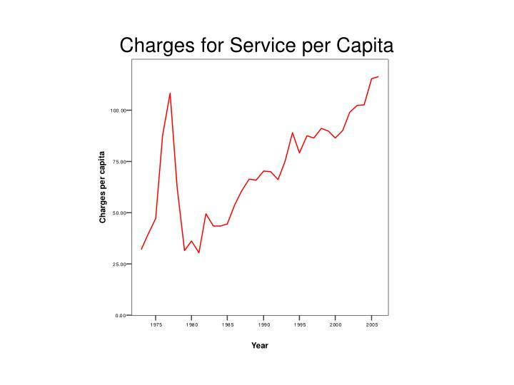 Charges for Service per Capita
