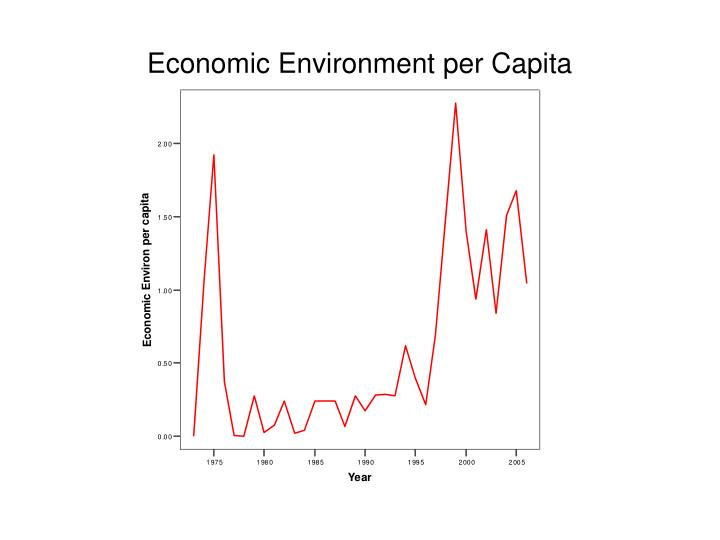 Economic Environment per Capita