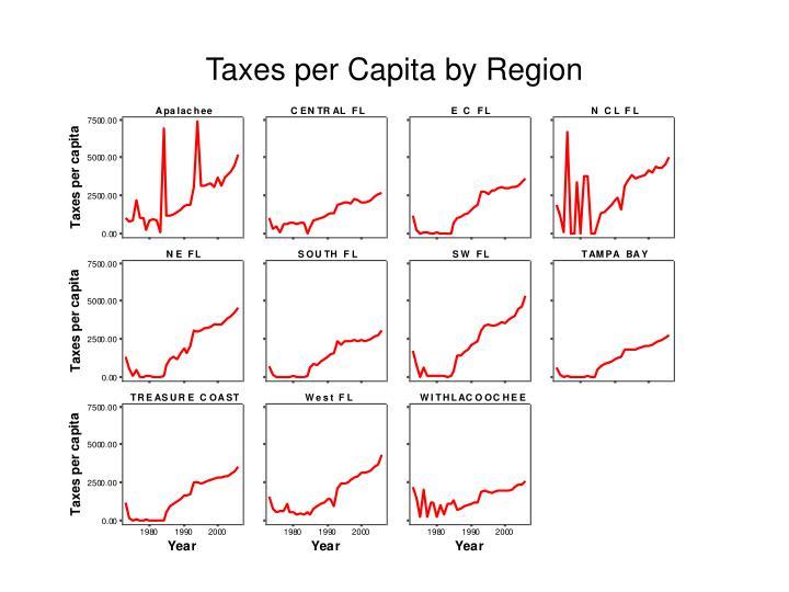 Taxes per Capita by Region