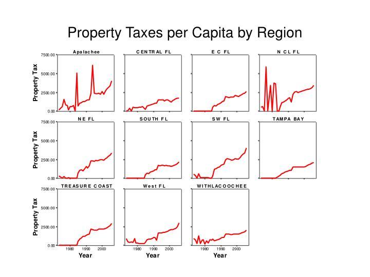 Property Taxes per Capita by Region