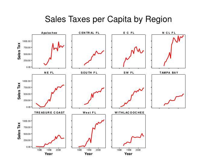 Sales Taxes per Capita by Region