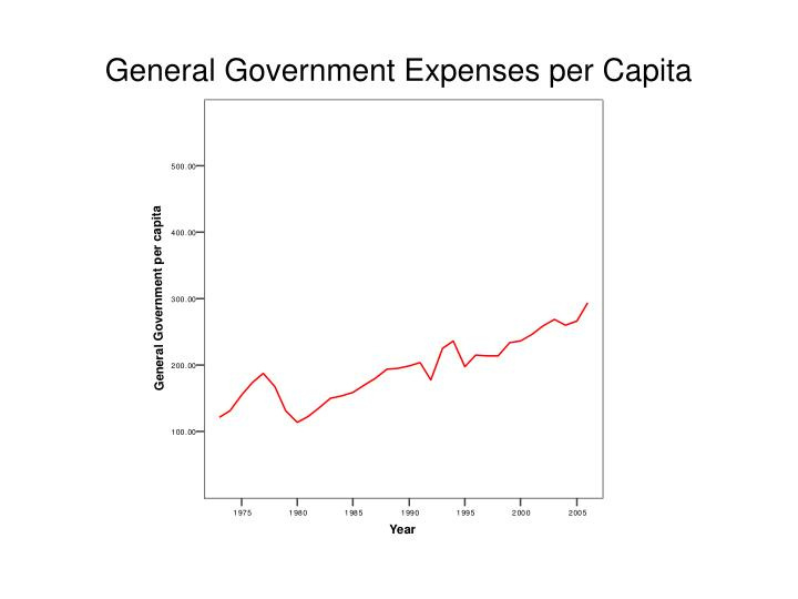 General Government Expenses per Capita