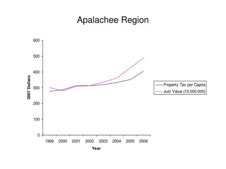 Apalachee Region