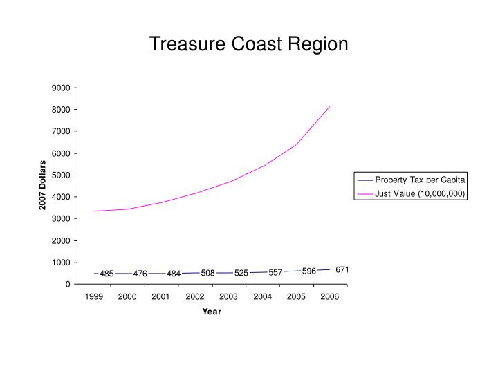 Treasure Coast Region