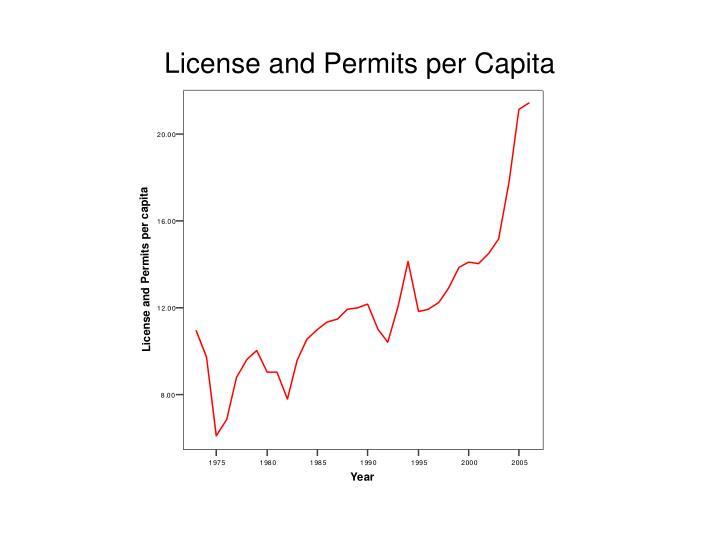License and Permits per Capita