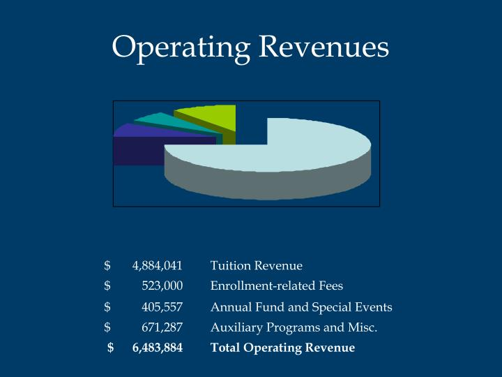 Operating Revenues