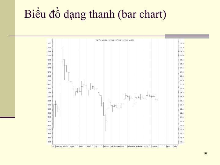 Biểu đồ dạng thanh (bar chart)