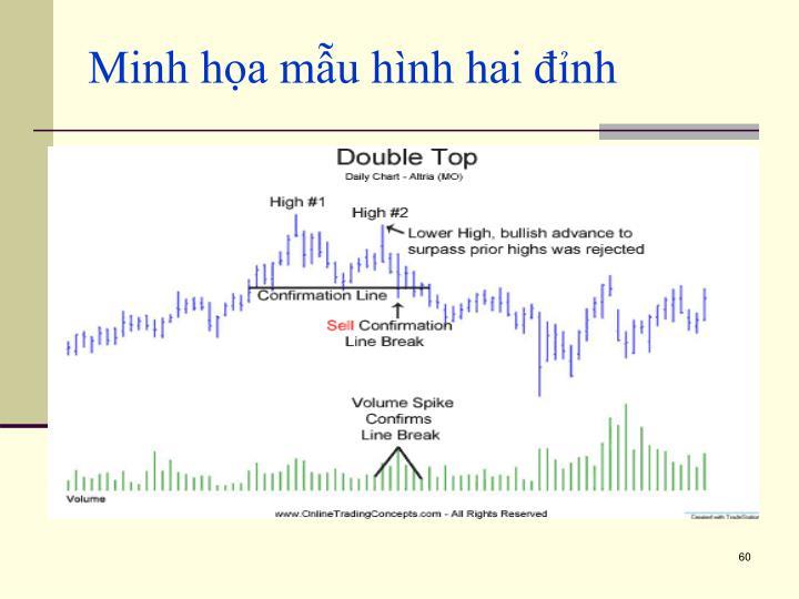 Minh họa mẫu hình hai đỉnh