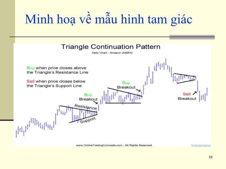 Minh hoạ về mẫu hình tam giác