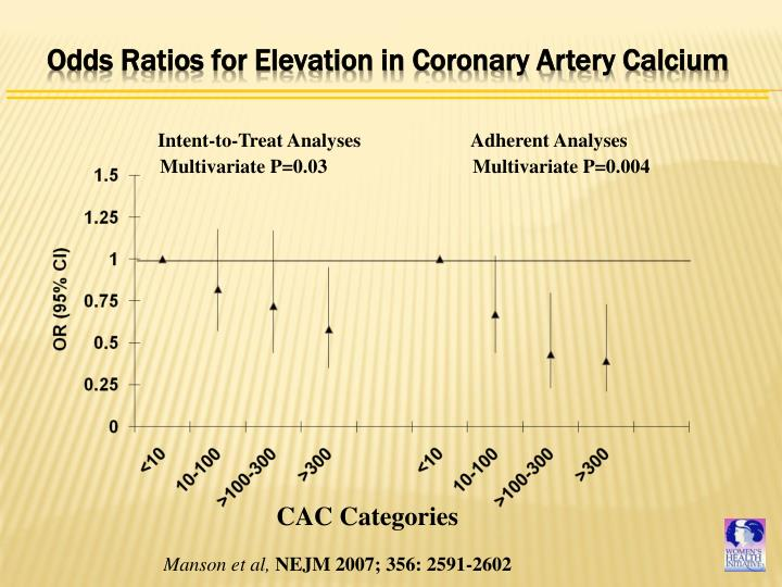 Odds Ratios for Elevation in Coronary Artery Calcium