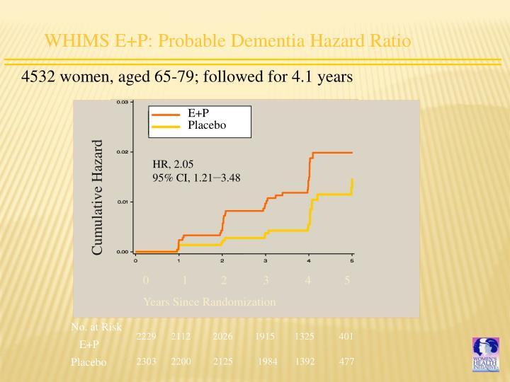 WHIMS E+P: Probable Dementia Hazard Ratio