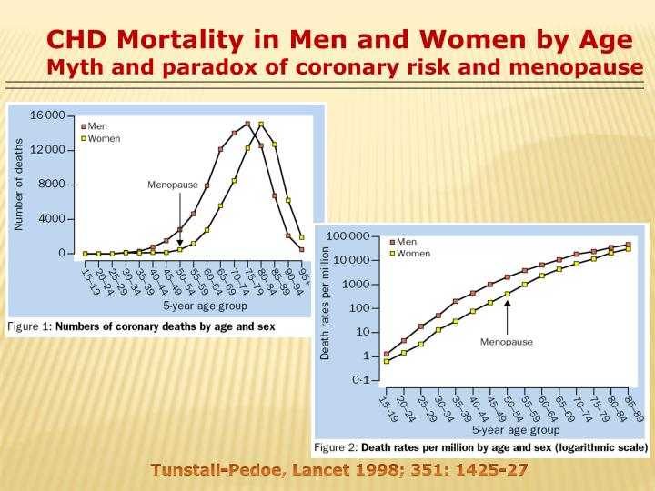 CHD Mortality in Men and Women by Age