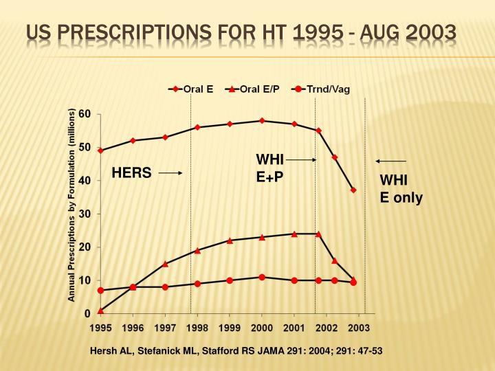 US Prescriptions for HT 1995 - Aug 2003