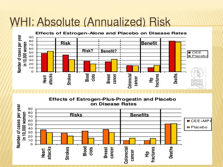 WHI: Absolute (Annualized) Risk