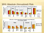 whi absolute annualized risk1