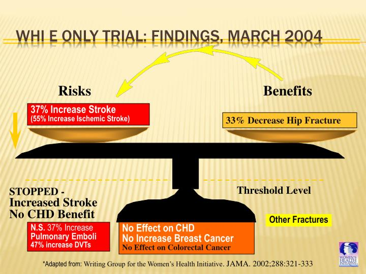 WHI E only Trial: Findings, March 2004