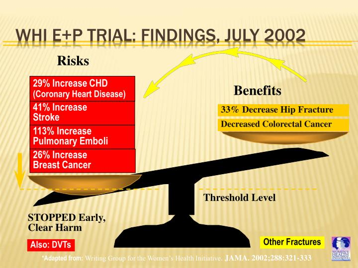 WHI E+P Trial: Findings, July 2002