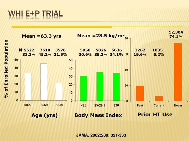 WHI E+P Trial