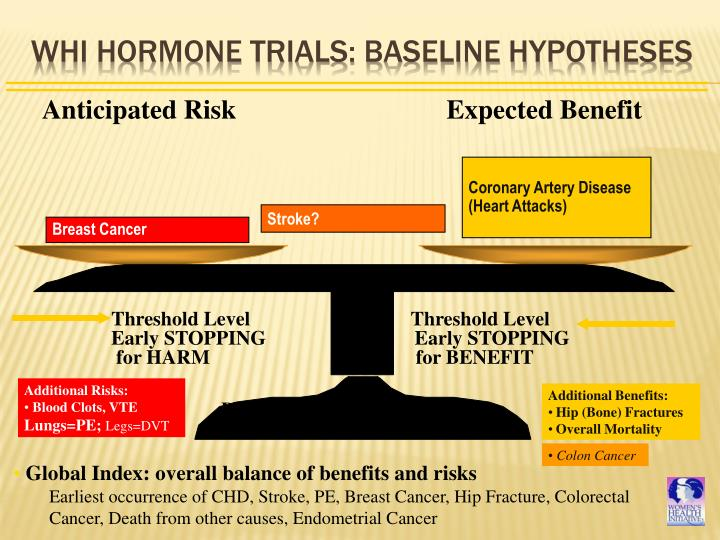 WHI Hormone Trials: Baseline Hypotheses