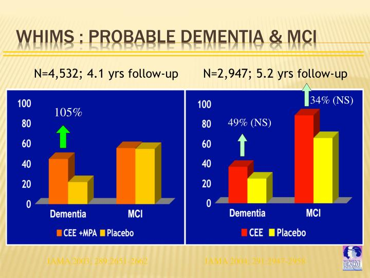WHIMS : Probable Dementia & MCI