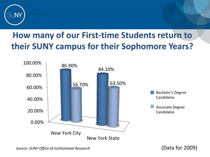 How many of our First-time Students return to their SUNY campus for their Sophomore Years?