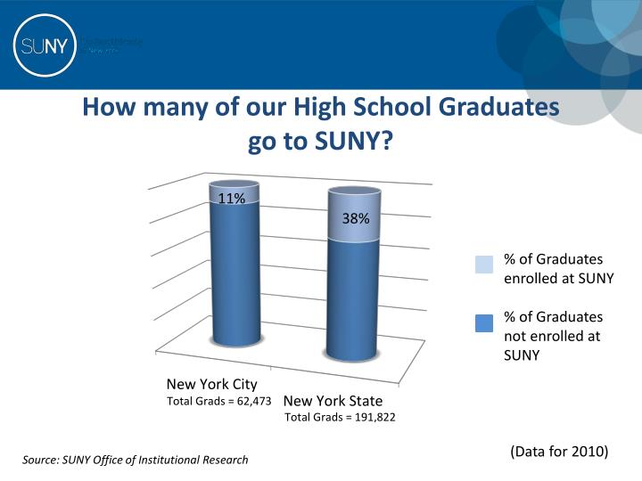 How many of our High School Graduates