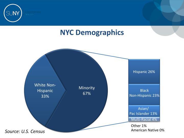 NYC Demographics