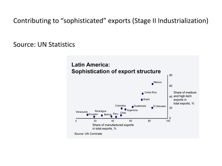"Contributing to ""sophisticated"" exports (Stage II Industrialization)"
