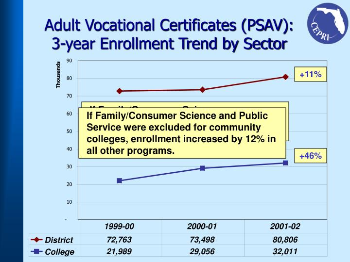 Adult Vocational Certificates (PSAV):