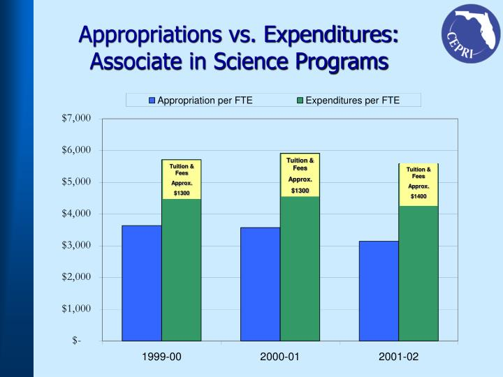 Appropriations vs. Expenditures:
