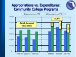 appropriations vs expenditures community college programs