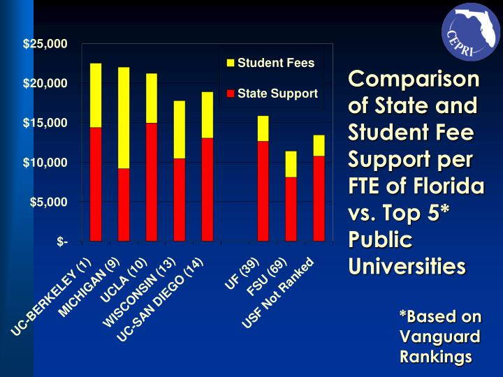 Comparison of State and Student Fee Support per FTE of Florida vs. Top 5* Public Universities