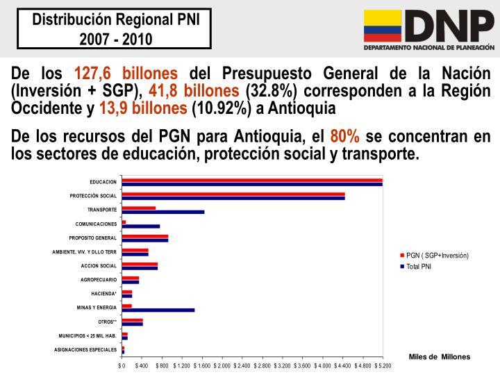 Distribución Regional PNI