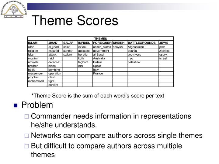 Theme Scores