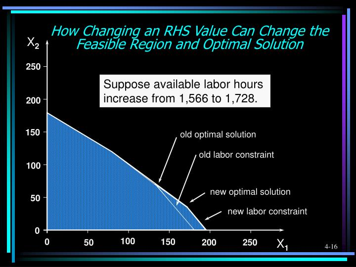 How Changing an RHS Value Can Change the Feasible Region and Optimal Solution