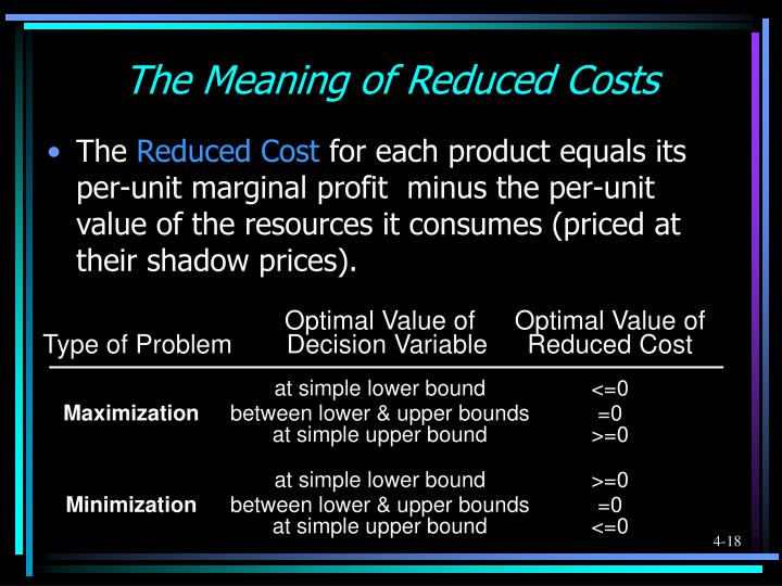 Optimal Value of	Optimal Value of