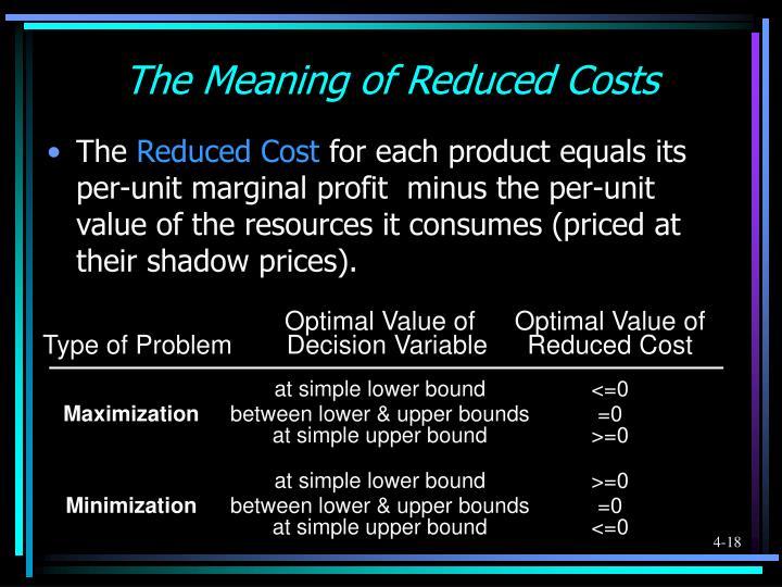 Optimal Value ofOptimal Value of