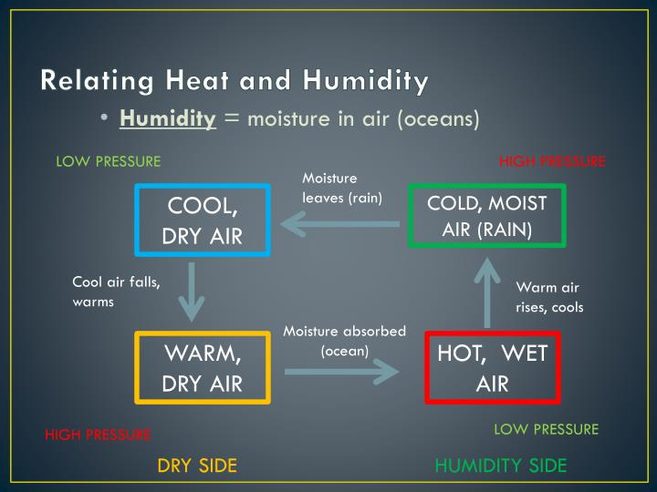 Relating Heat and Humidity
